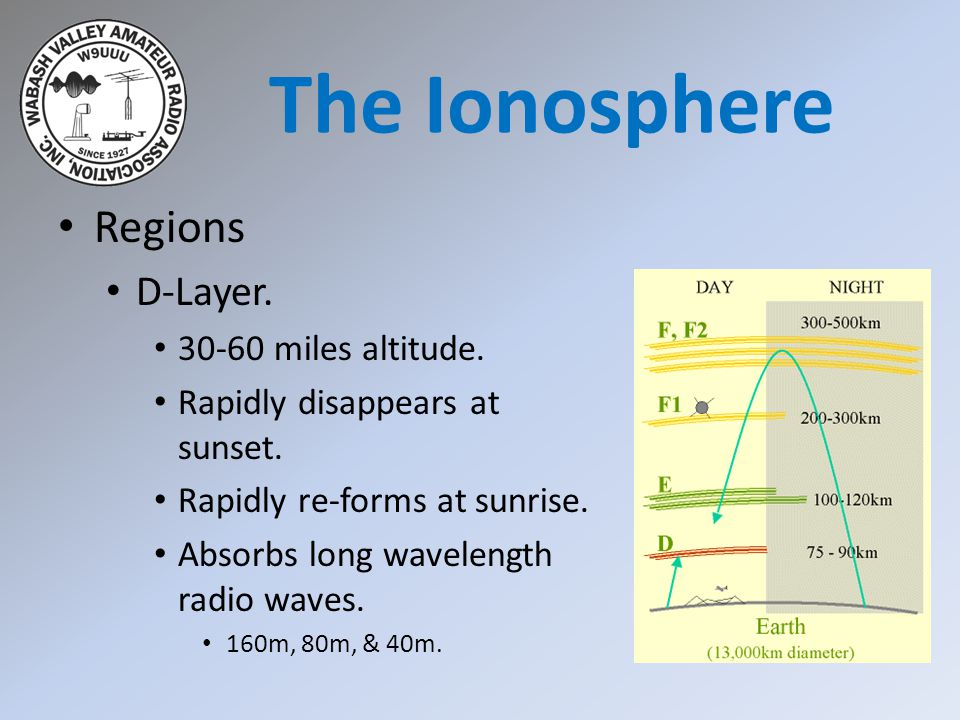 The Ionosphere Regions D-Layer. 30-60 miles altitude.