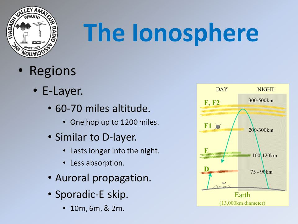 The Ionosphere Regions E-Layer. 60-70 miles altitude.