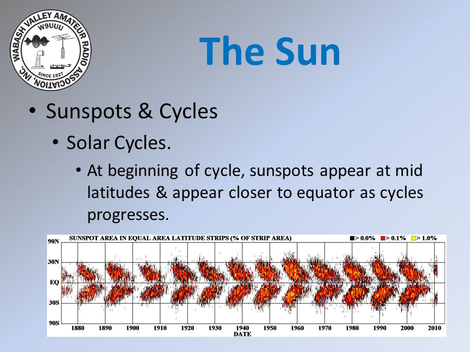 The Sun Sunspots & Cycles Solar Cycles.