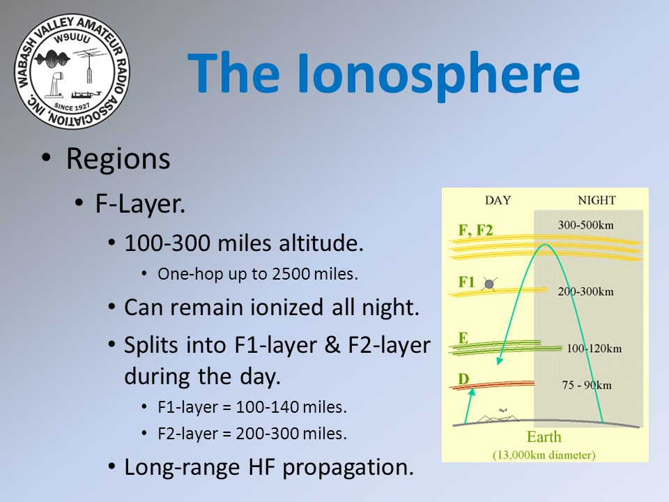The Ionosphere Regions F-Layer. 100-300 miles altitude.