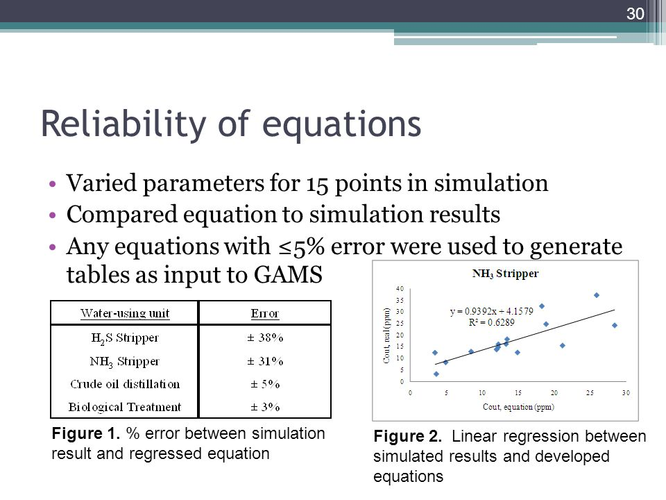 Reliability of equations