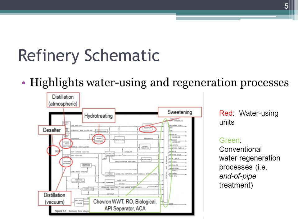Refinery Schematic Highlights water-using and regeneration processes