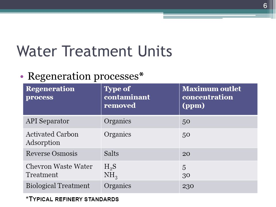Water Treatment Units Regeneration processes* Regeneration process