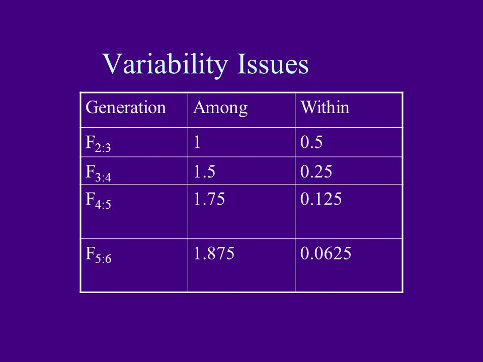 Variability Issues Generation Among Within F2:3 1 0.5 F3:4 1.5 0.25