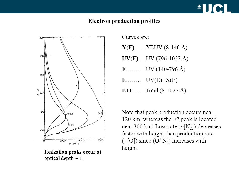 Electron production profiles