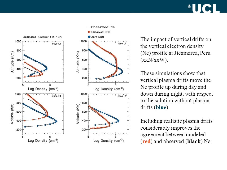 The impact of vertical drifts on the vertical electron density (Ne) profile at Jicamarca, Peru (xxN/xxW).