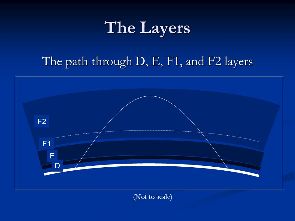 The path through D, E, F1, and F2 layers