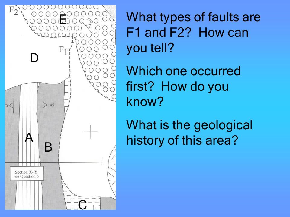 What types of faults are F1 and F2 How can you tell