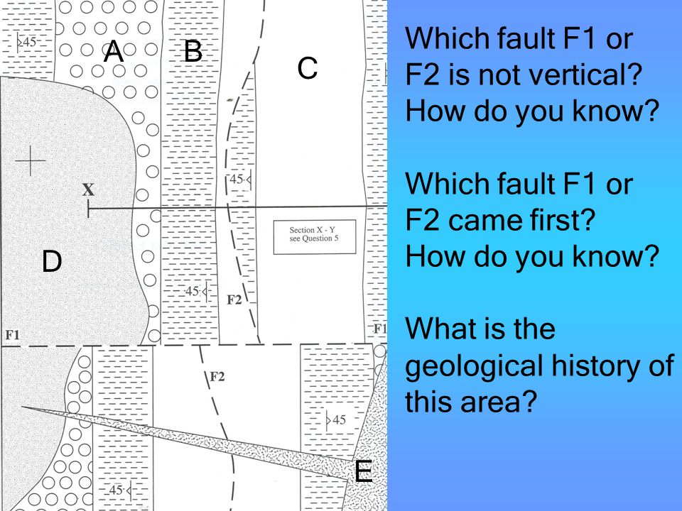Which fault F1 or F2 is not vertical. How do you know