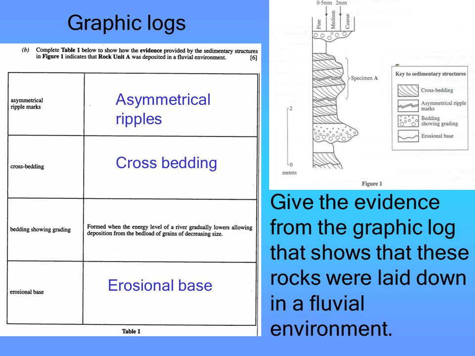 Graphic logs Asymmetrical ripples. Cross bedding.