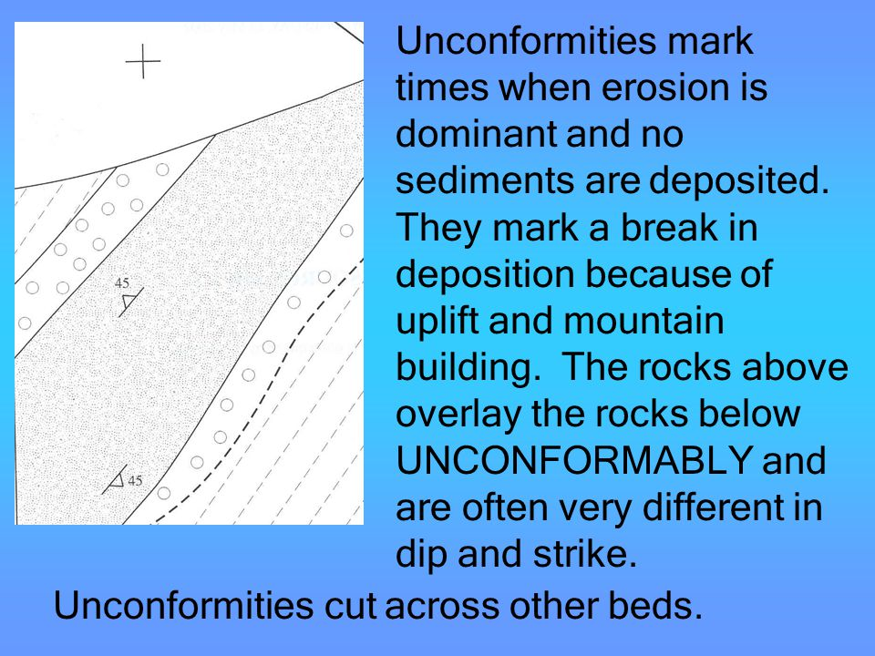 Unconformities mark times when erosion is dominant and no sediments are deposited. They mark a break in deposition because of uplift and mountain building. The rocks above overlay the rocks below UNCONFORMABLY and are often very different in dip and strike.