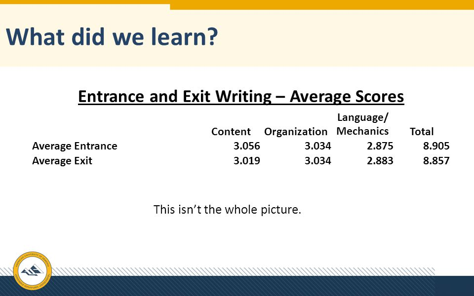 Entrance and Exit Writing – Average Scores