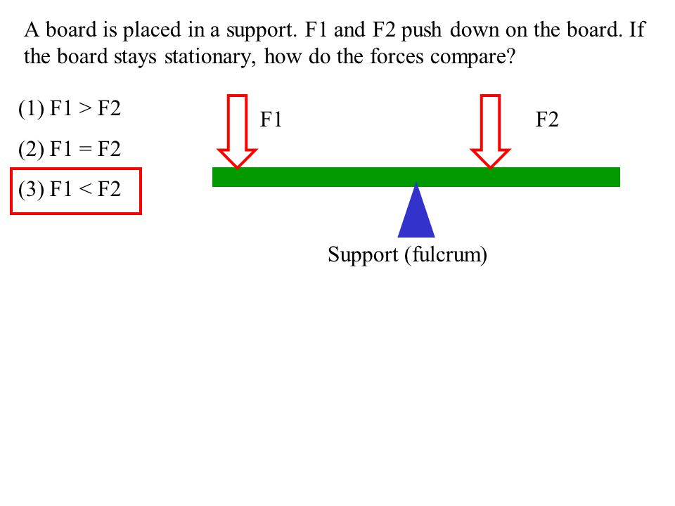 A board is placed in a support. F1 and F2 push down on the board
