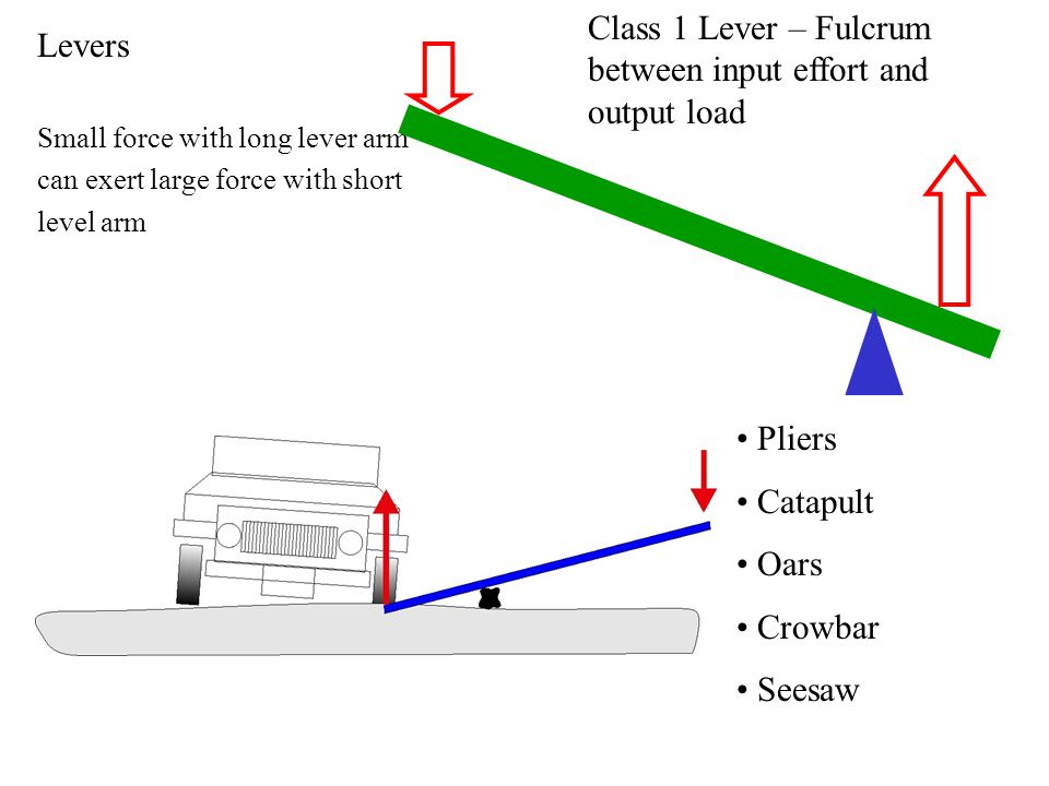 Class 1 Lever – Fulcrum between input effort and output load Levers