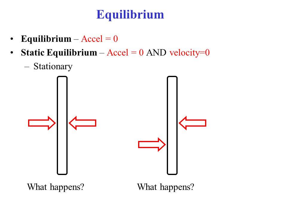 Equilibrium Equilibrium – Accel = 0