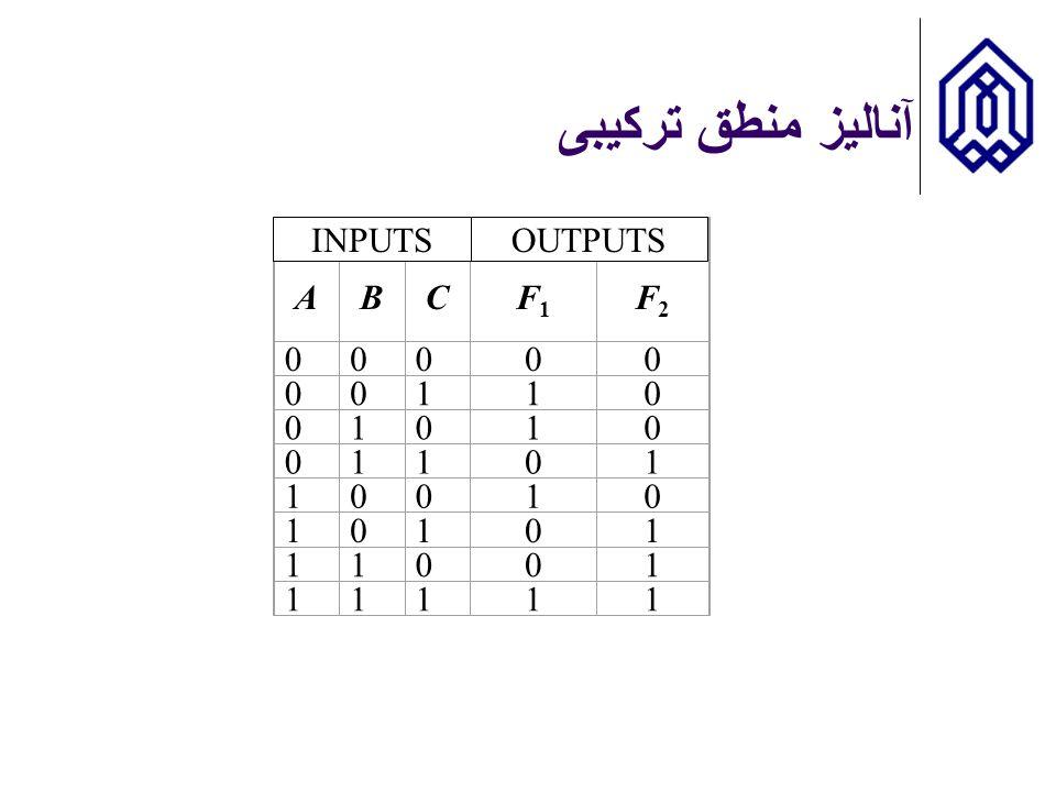 آنالیز منطق ترکیبی INPUTS Inputs Outputs A B C F1 F2 1 OUTPUTS