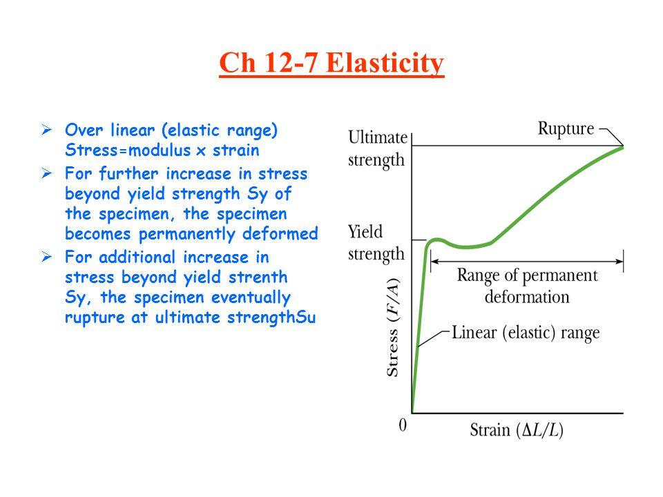 Ch 12-7 Elasticity Over linear (elastic range) Stress=modulus x strain