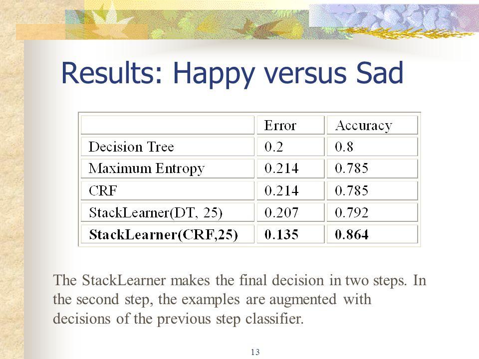 Results: Happy versus Sad
