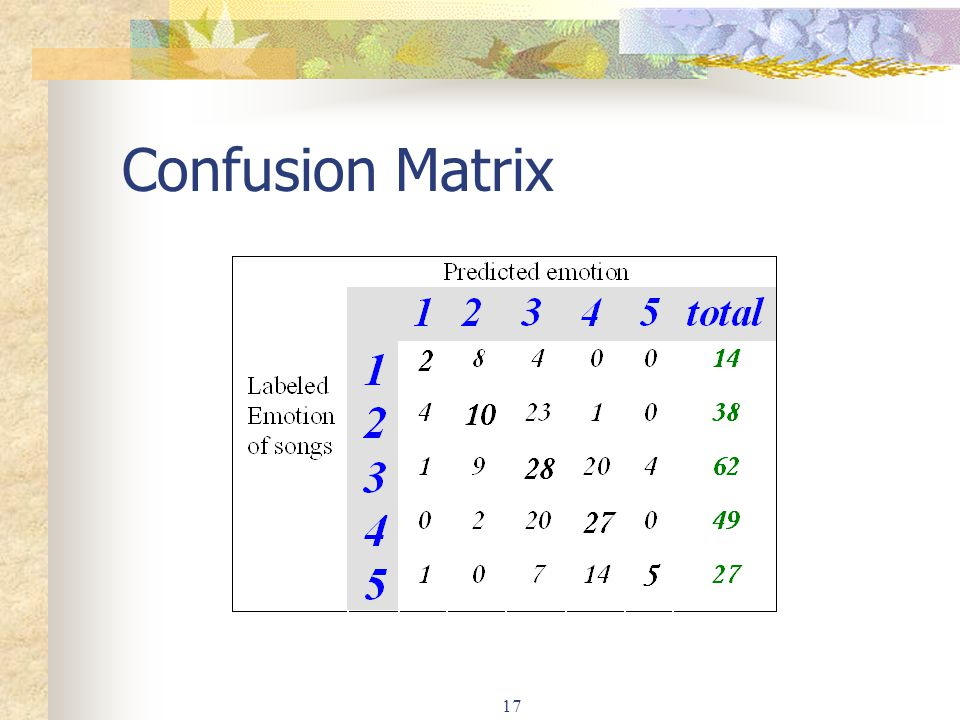Confusion Matrix 17