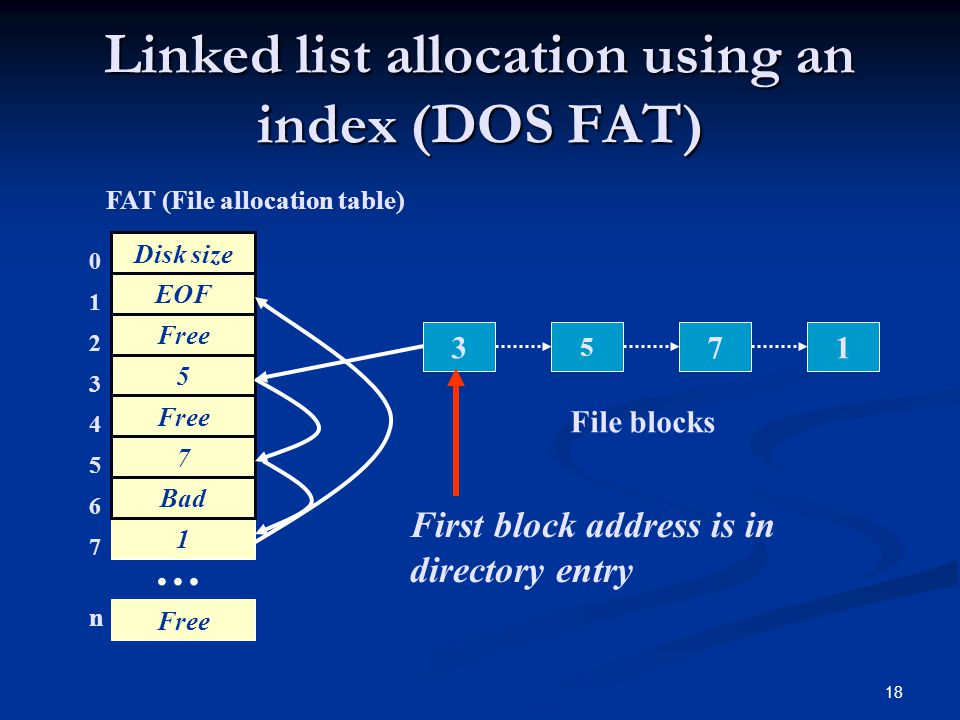 Linked list allocation using an index (DOS FAT)