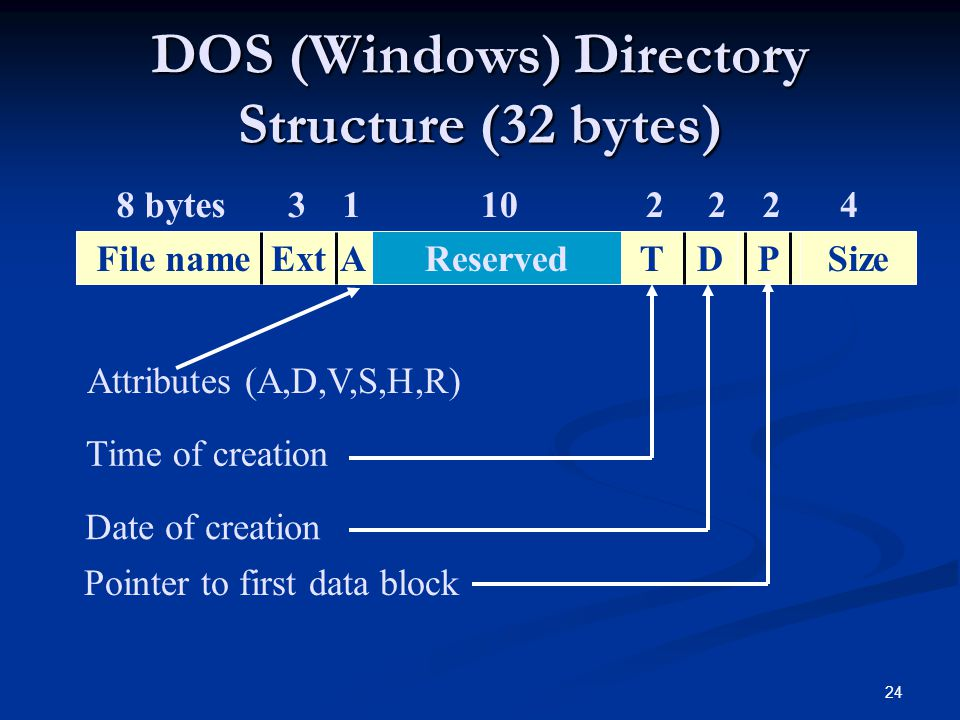 DOS (Windows) Directory Structure (32 bytes)