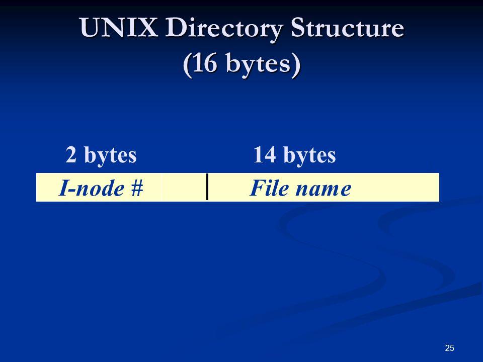 UNIX Directory Structure (16 bytes)