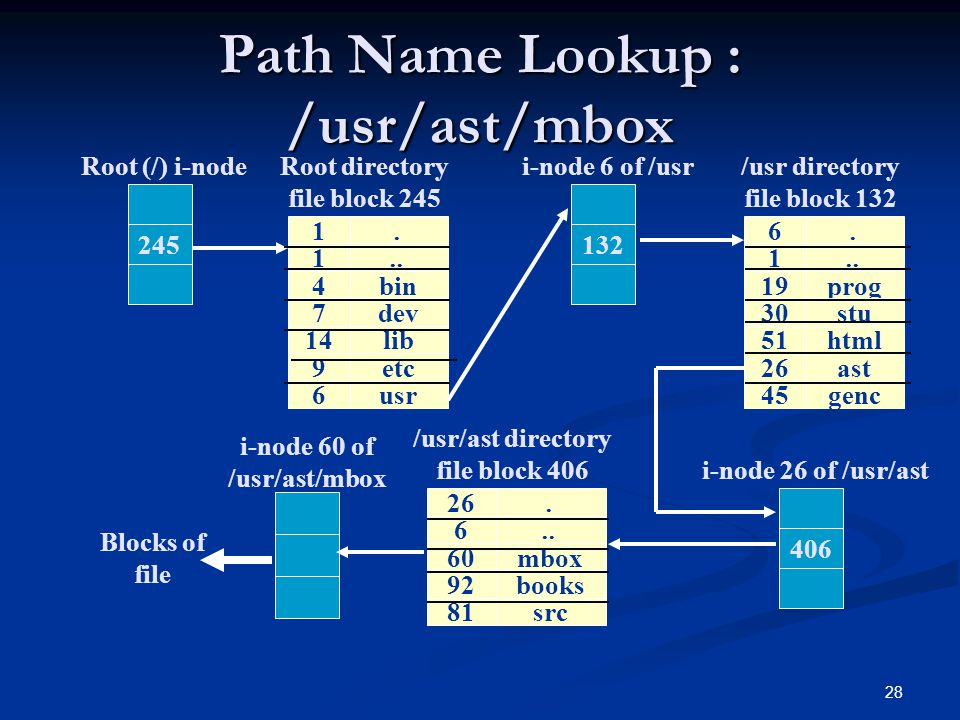 Path Name Lookup : /usr/ast/mbox