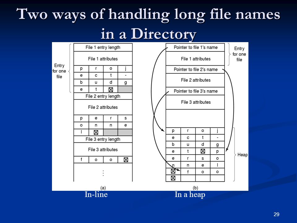 Two ways of handling long file names in a Directory