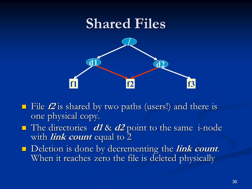 Shared Files / d1. d2. f1. f2. f3. File f2 is shared by two paths (users!) and there is one physical copy.