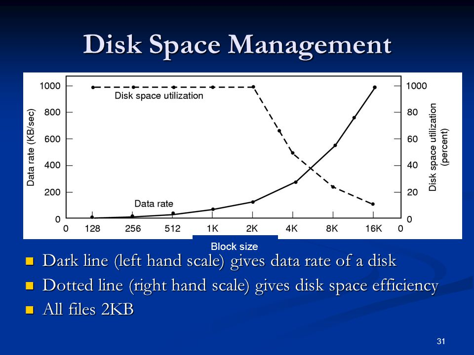 Disk Space Management Block size. Dark line (left hand scale) gives data rate of a disk. Dotted line (right hand scale) gives disk space efficiency.