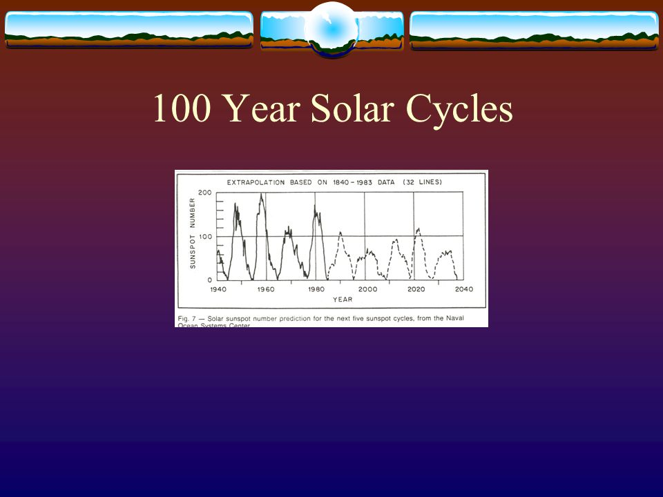 100 Year Solar Cycles