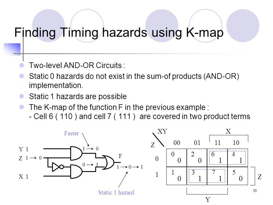 Finding Timing hazards using K-map