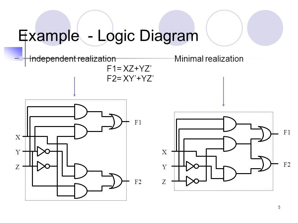 Example - Logic Diagram