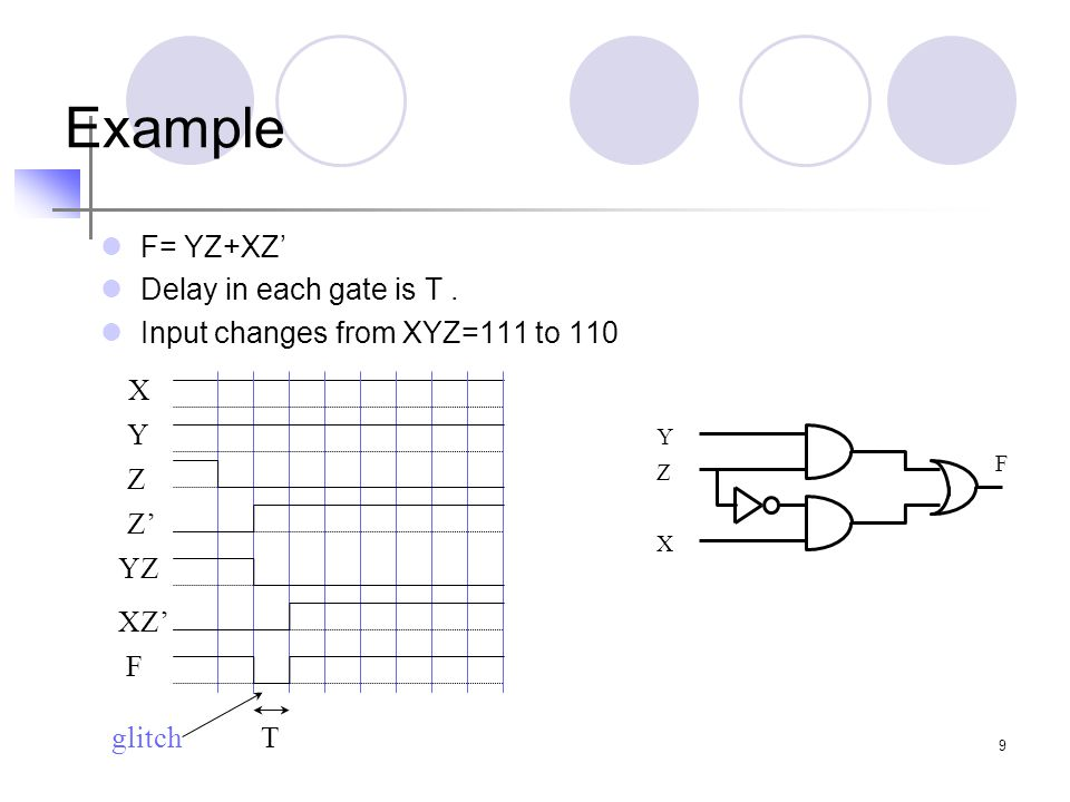 Example F= YZ+XZ' Delay in each gate is T .