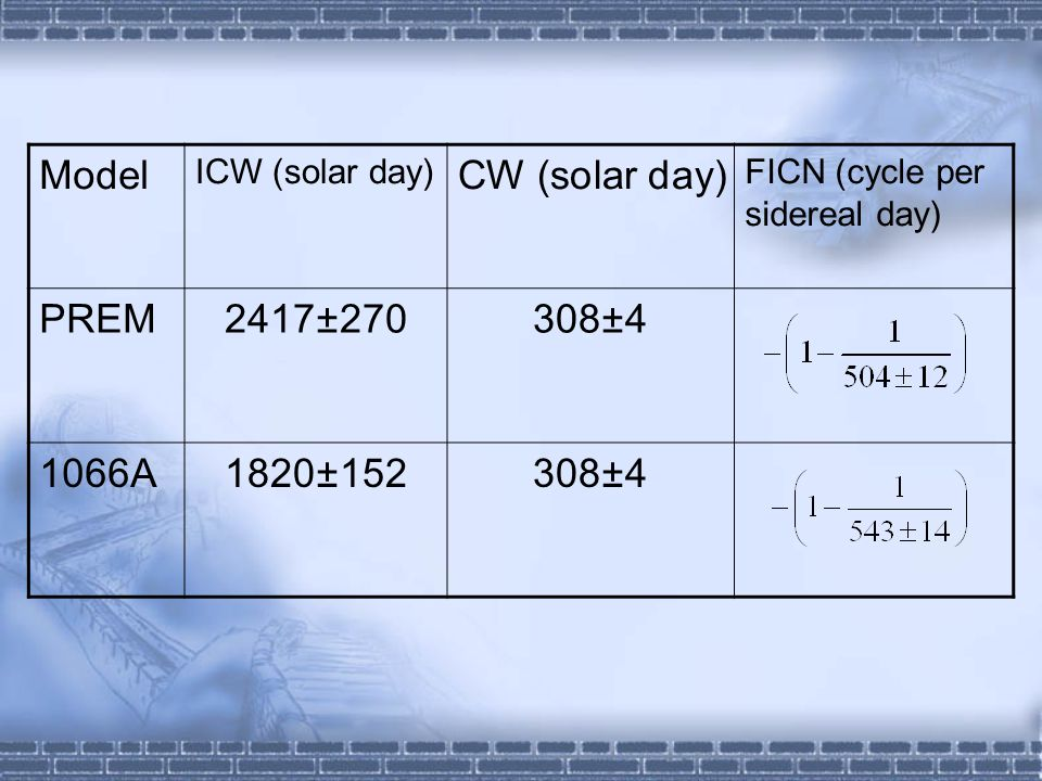 Model CW (solar day) PREM 2417±270 308±4 1066A 1820±152