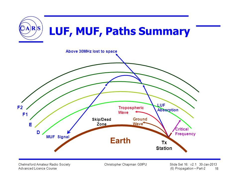 LUF, MUF, Paths Summary Earth F2 F1 E D Tx Station