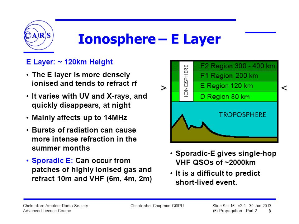 Ionosphere – E Layer > < E Layer: ~ 120km Height