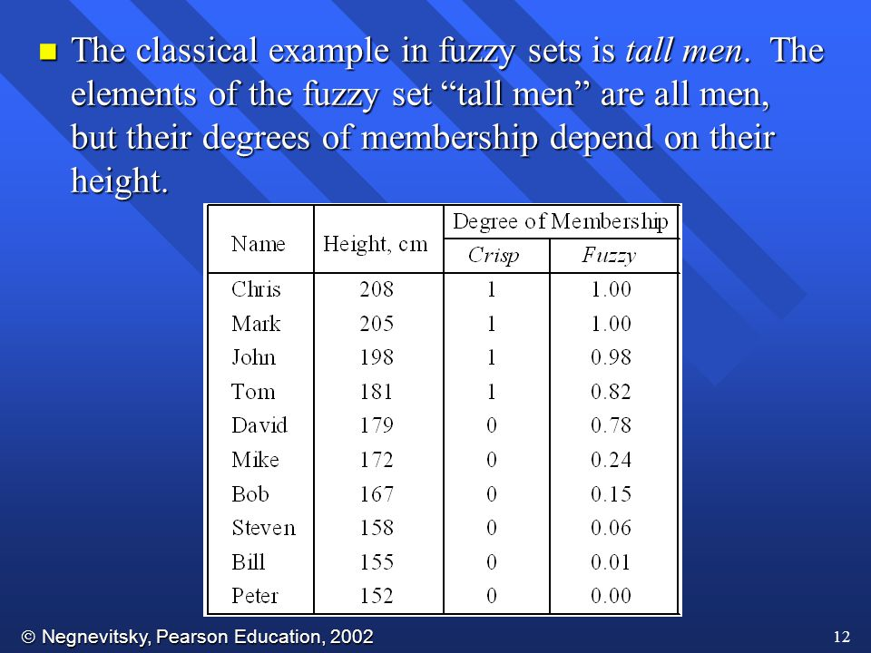 The classical example in fuzzy sets is tall men