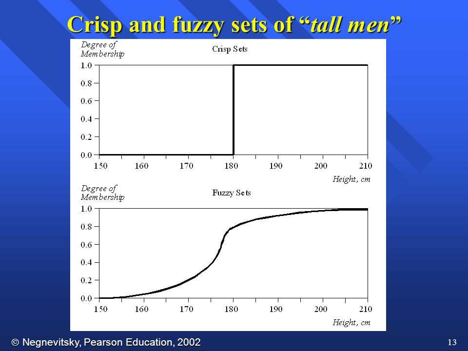Crisp and fuzzy sets of tall men