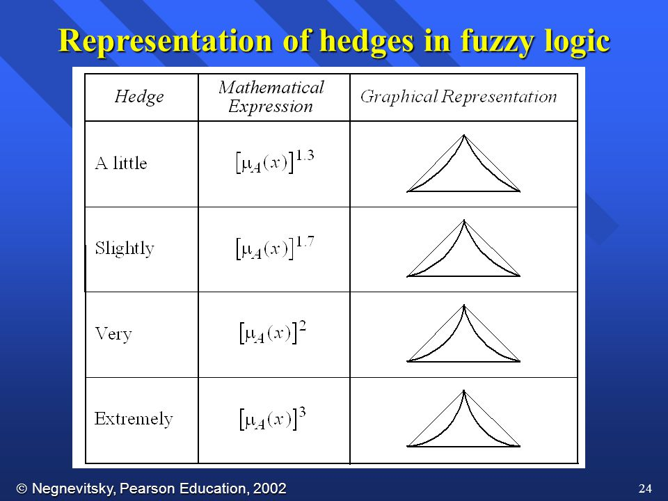 Representation of hedges in fuzzy logic