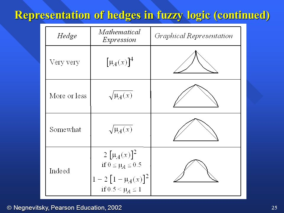 Representation of hedges in fuzzy logic (continued)