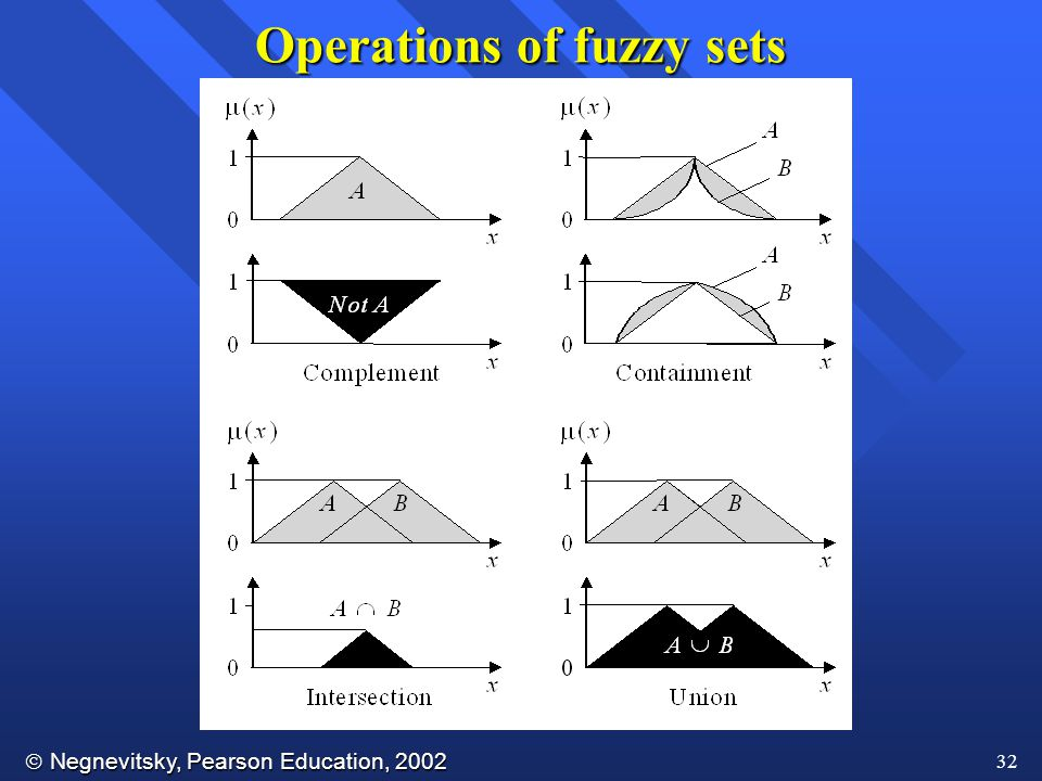 Operations of fuzzy sets