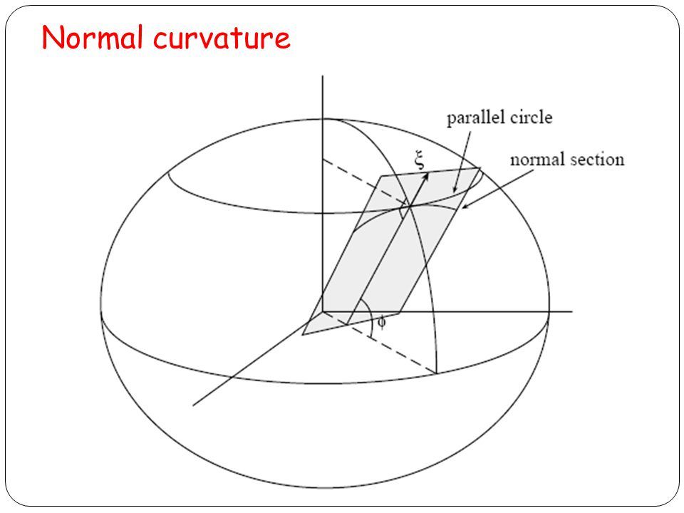 Normal curvature