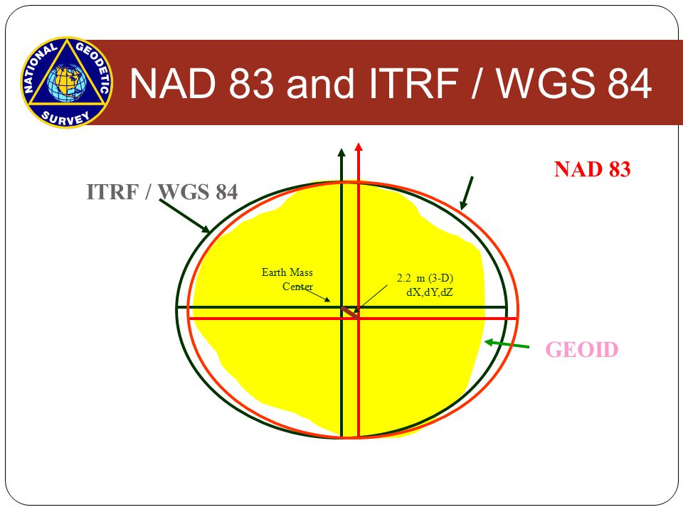 NAD 83 and ITRF / WGS 84 NAD 83 ITRF / WGS 84 GEOID Earth Mass Center