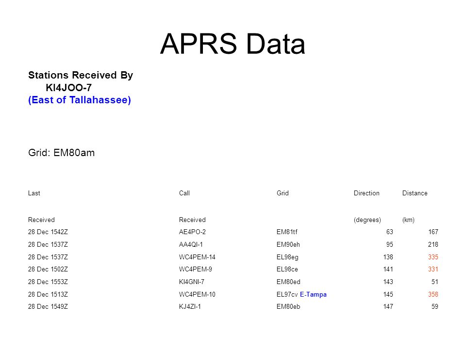 APRS Data Stations Received By KI4JOO-7 (East of Tallahassee)