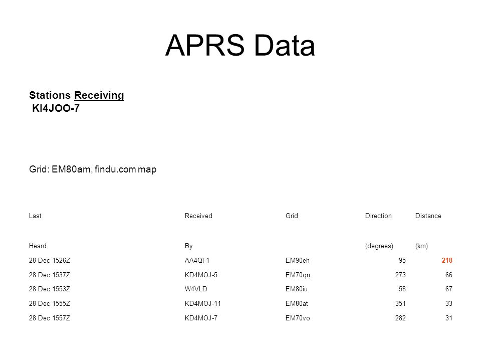 APRS Data Stations Receiving KI4JOO-7 Grid: EM80am, findu.com map Last