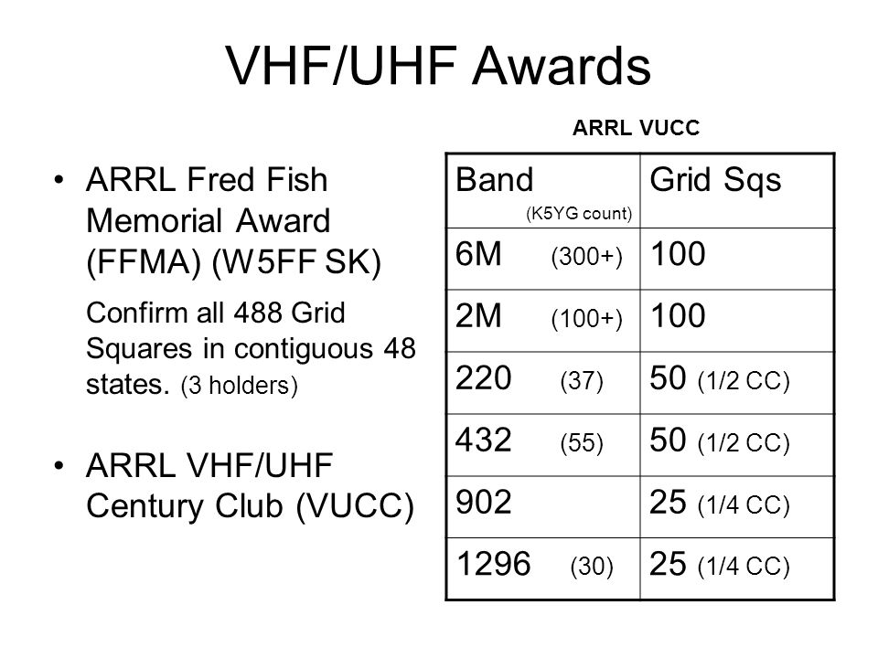 VHF/UHF Awards ARRL Fred Fish Memorial Award (FFMA) (W5FF SK)