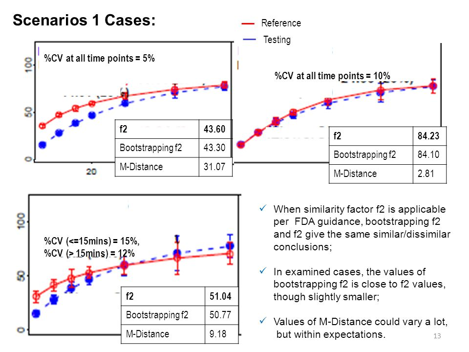 Scenarios 1 Cases: Reference Testing %CV at all time points = 5%