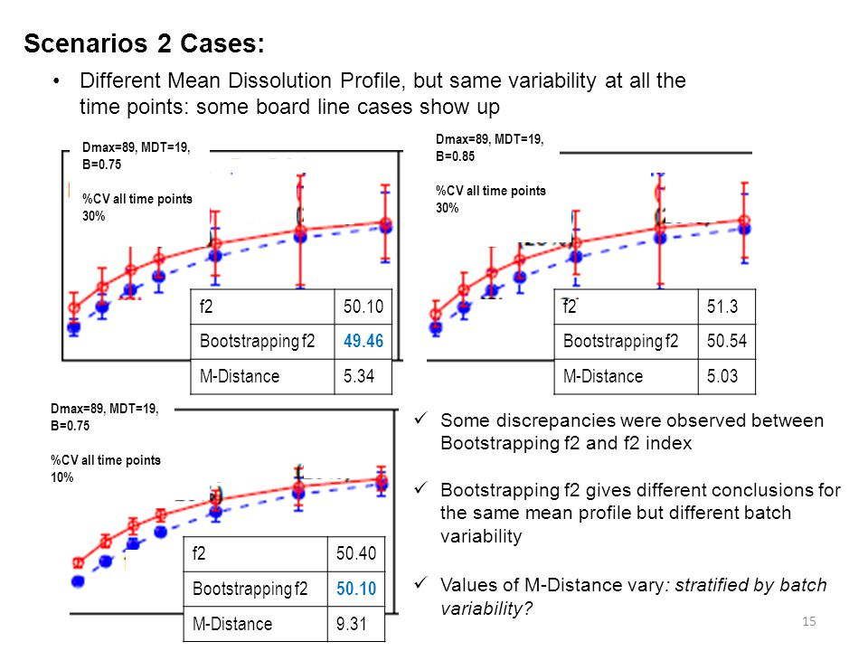 Scenarios 2 Cases: Different Mean Dissolution Profile, but same variability at all the time points: some board line cases show up.