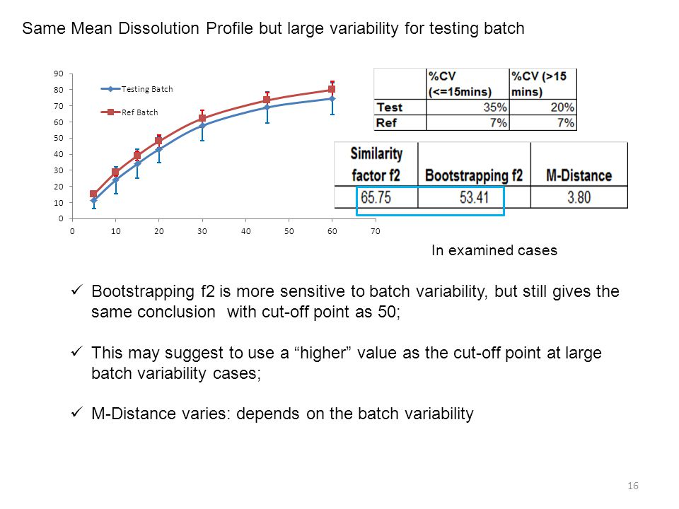 Same Mean Dissolution Profile but large variability for testing batch
